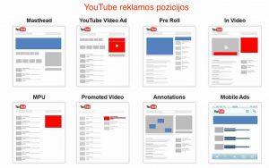 Youtube reklamos pozicijos